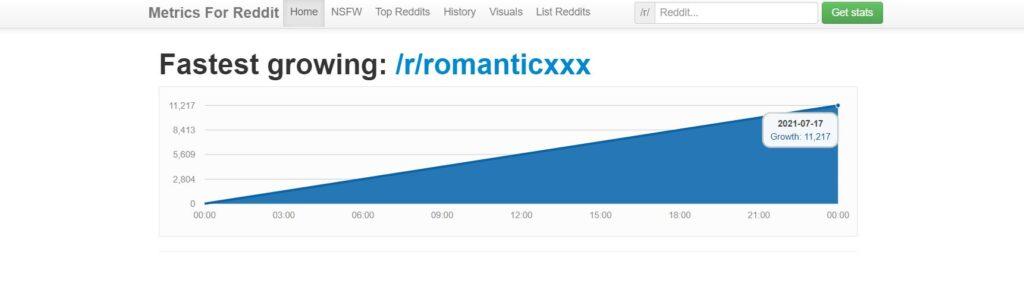 Metrics for Reddit - Frontpagemetrics.com